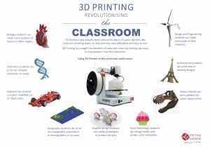 Infográfico Impressão 3D Sala de Aula